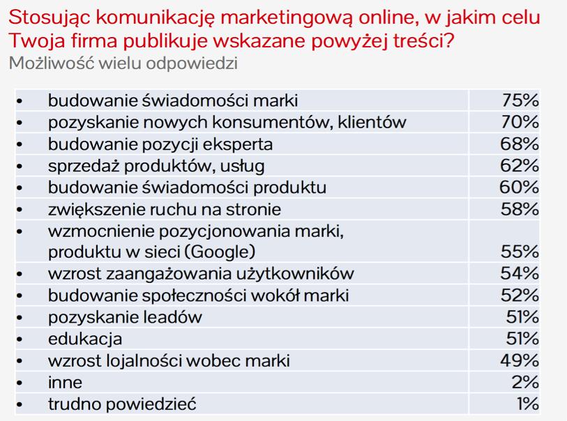 Cele a Content Marketing