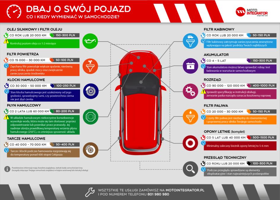 Infografika - dbaj o auto